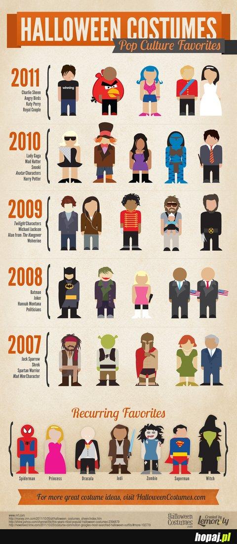 Jak zmieniały się kostiumy na halloween