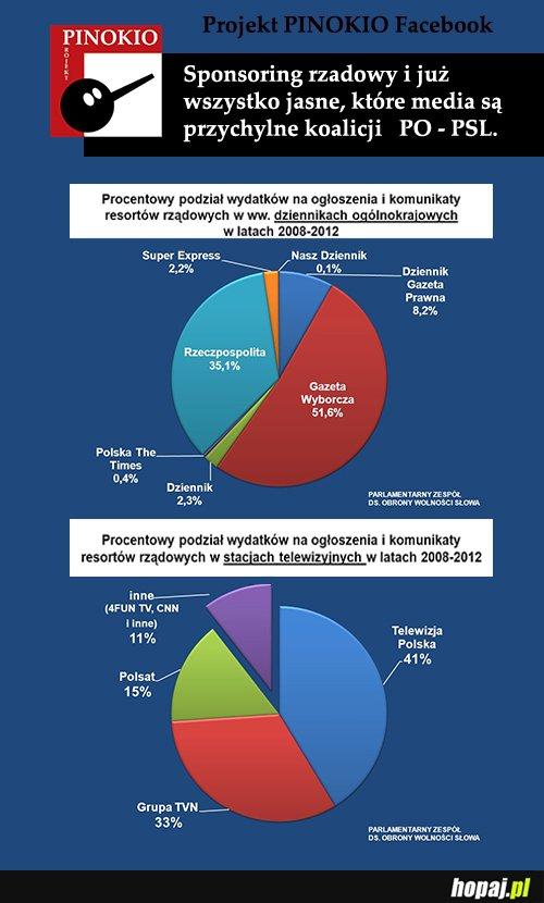 STOP propagandzie medialnej i politycznej
