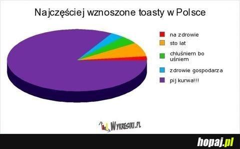 Najczęściej wznoszone toasty w Polsce