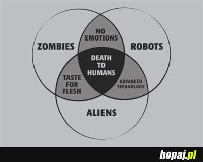 Co łączy Zombie Roboty i Obcych ?