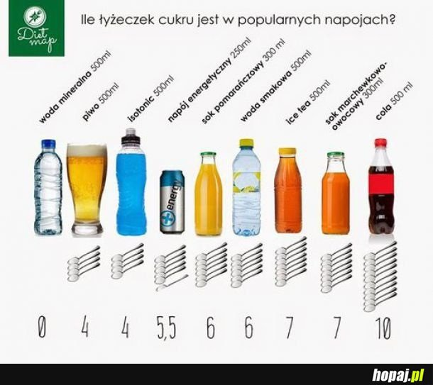 Cukier w napojach