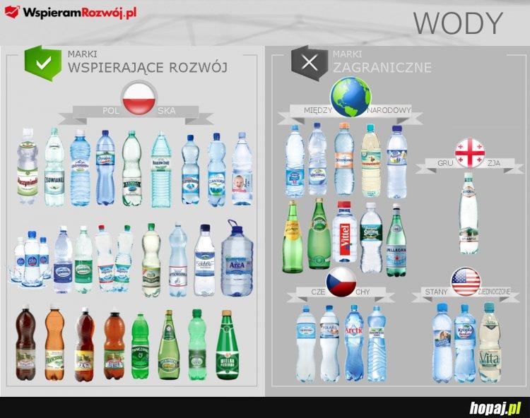 Właściciele marek wód w Polsce